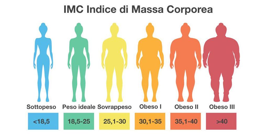 Sovrappeso - Prof. Nicola Sorrentino